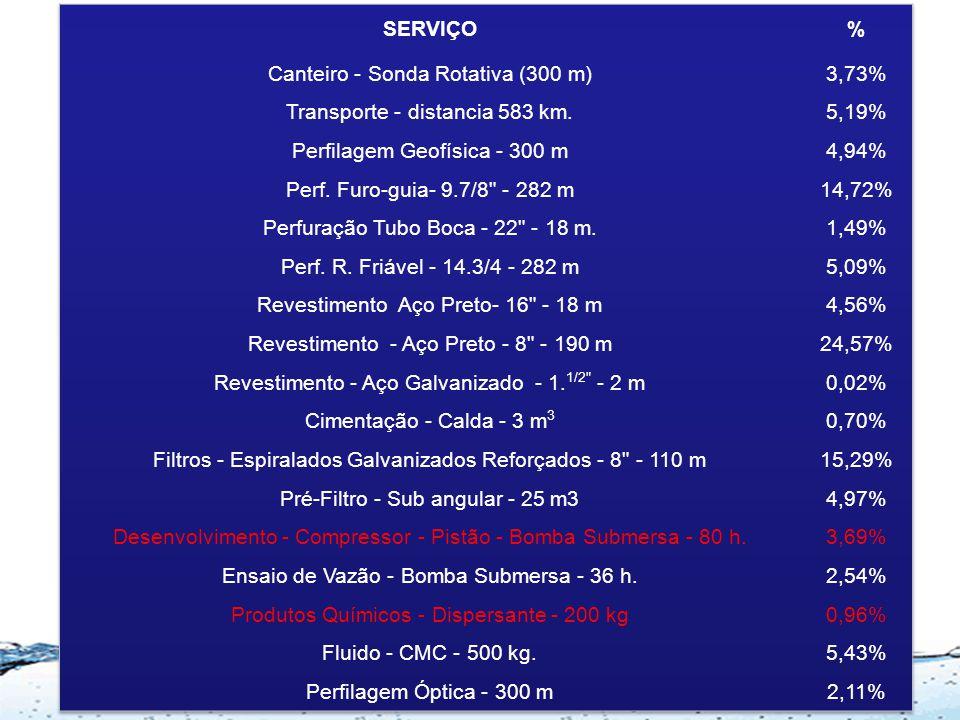 Canteiro - Sonda Rotativa (300 m) 3,73% Transporte - distancia 583 km.