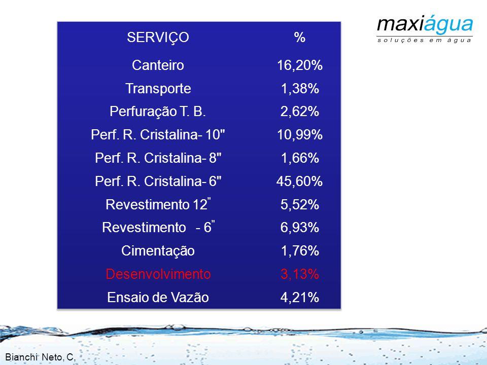 SERVIÇO % Canteiro 16,20% Transporte 1,38% Perfuração T. B. 2,62%