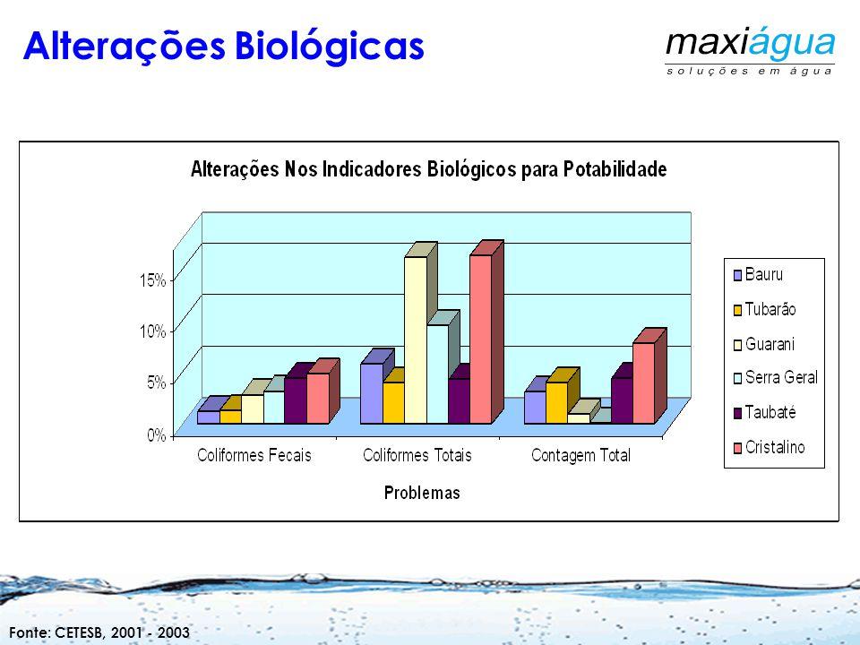 Alterações Biológicas