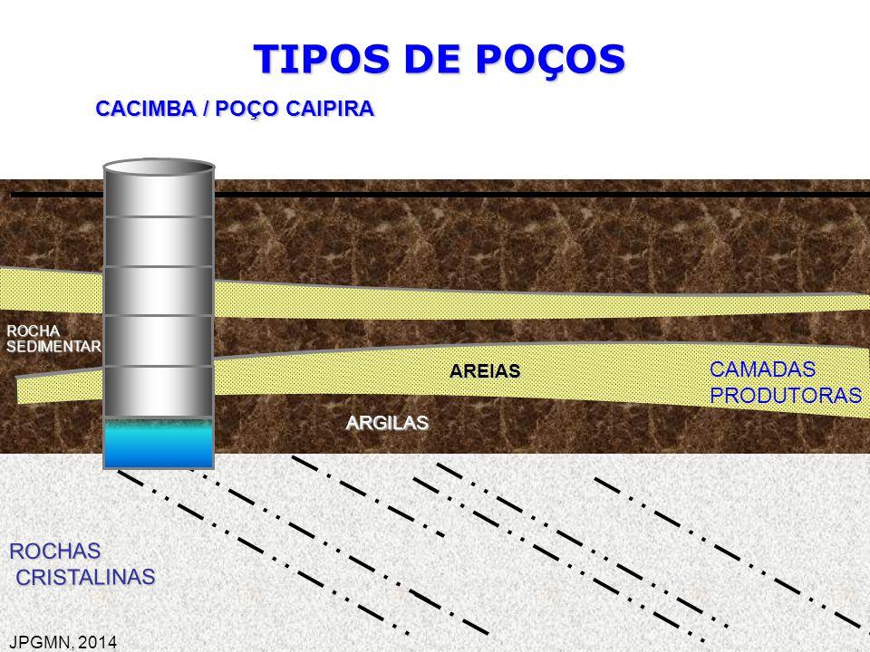 ______________ ______________ TIPOS DE POÇOS CACIMBA / POÇO CAIPIRA