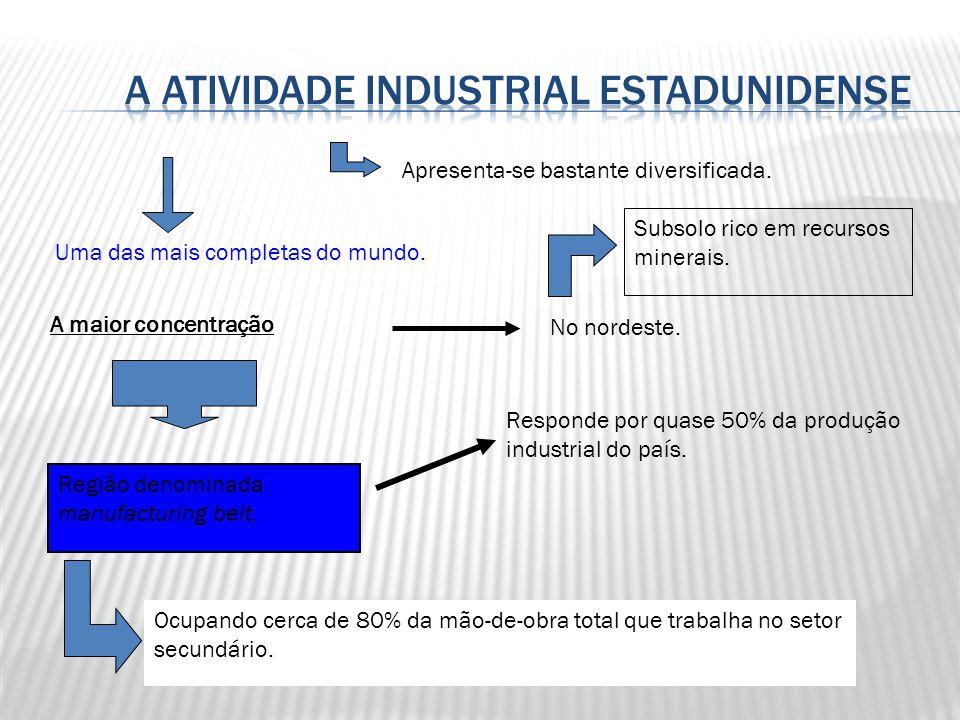 A atividade industrial estadunidense