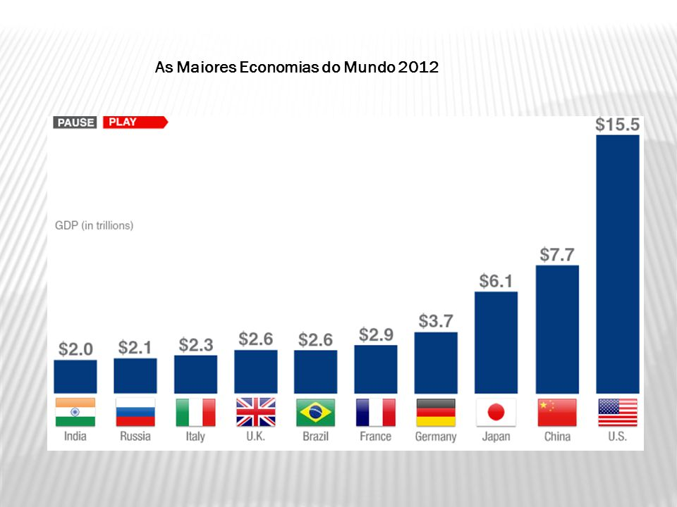 As Maiores Economias do Mundo 2012
