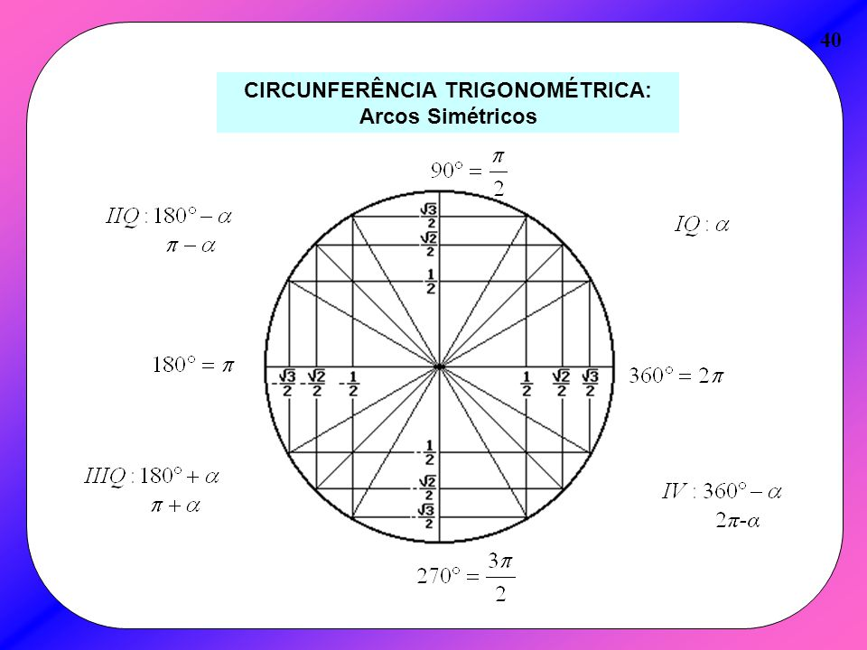 CIRCUNFERÊNCIA TRIGONOMÉTRICA: Arcos Simétricos