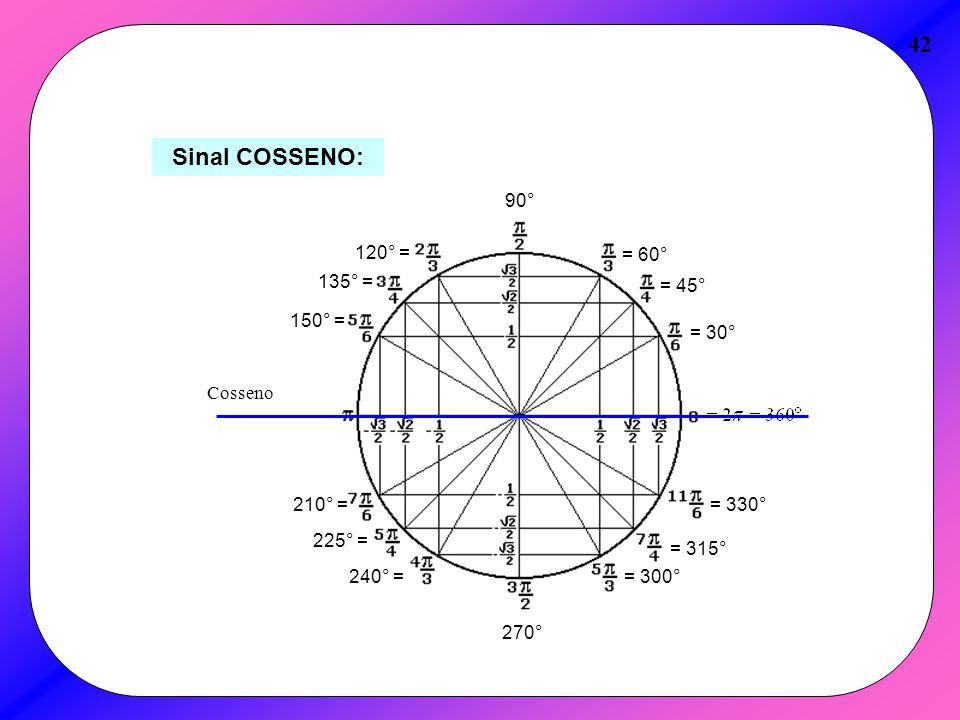 42 Sinal COSSENO: = 30° = 45° = 60° 90° 120° = 135° = 150° = 210° =