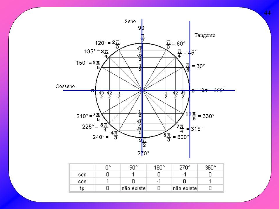 44 Seno = 30° = 45° = 60° 90° 120° = 135° = 150° = 210° = 225° =