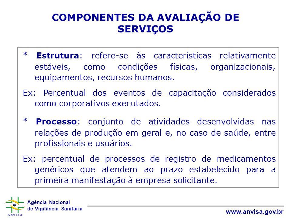COMPONENTES DA AVALIAÇÃO DE SERVIÇOS