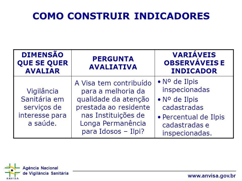 COMO CONSTRUIR INDICADORES