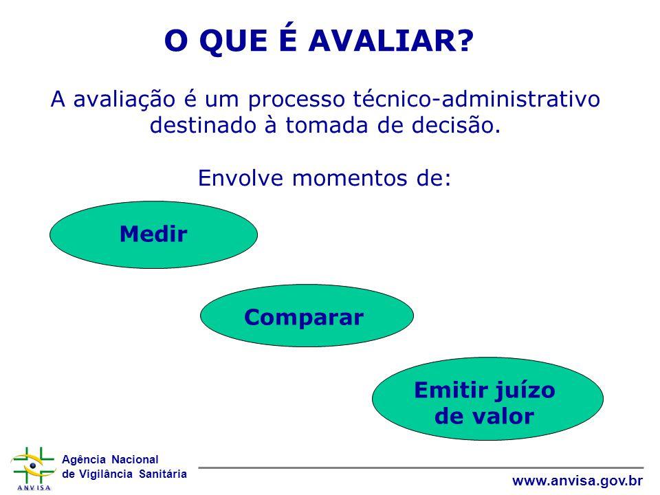 O QUE É AVALIAR A avaliação é um processo técnico-administrativo destinado à tomada de decisão. Envolve momentos de:
