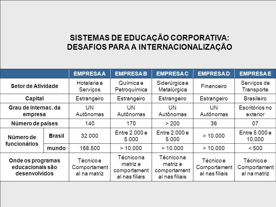SISTEMAS DE EDUCAÇÃO CORPORATIVA: DESAFIOS PARA A INTERNACIONALIZAÇÃO