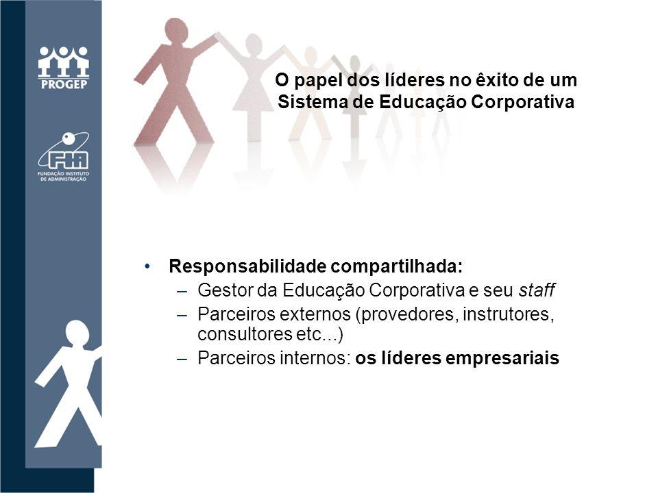 O papel dos líderes no êxito de um Sistema de Educação Corporativa
