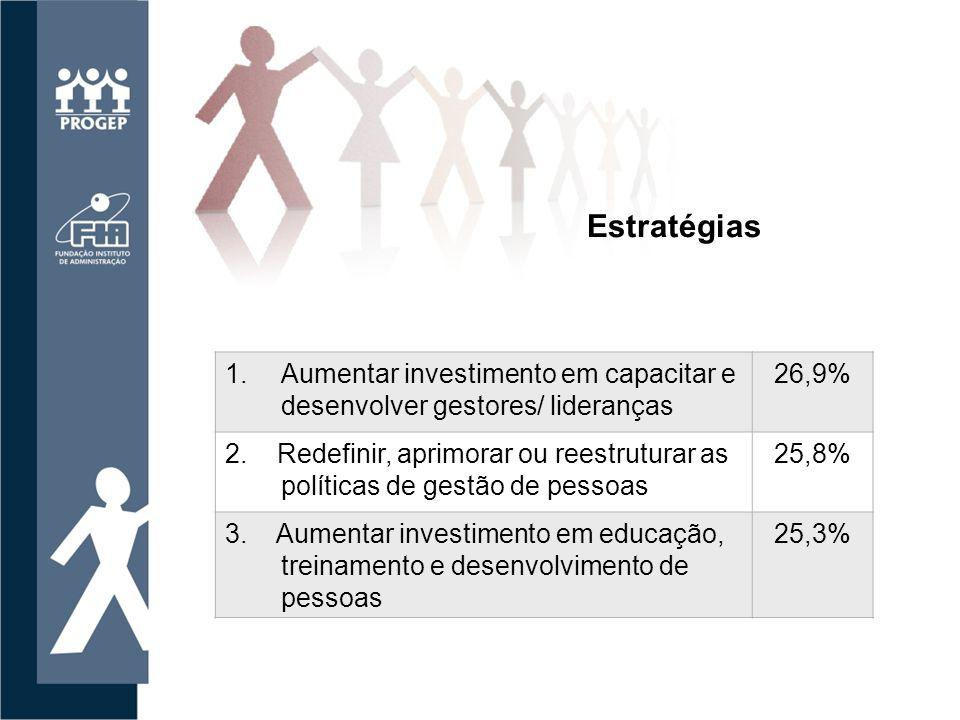Estratégias Aumentar investimento em capacitar e desenvolver gestores/ lideranças. 26,9%