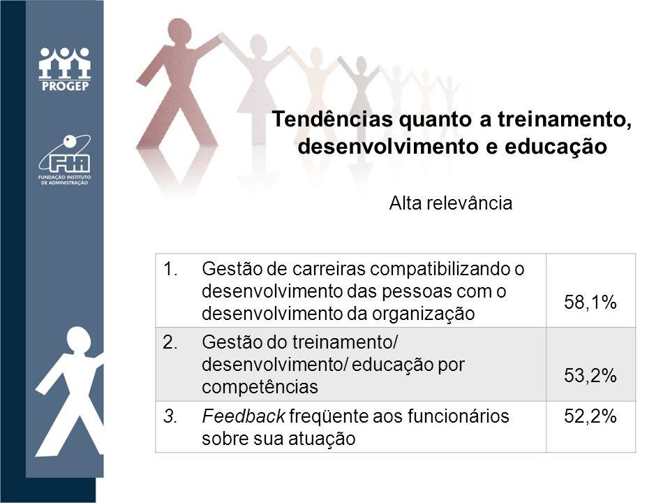 Tendências quanto a treinamento, desenvolvimento e educação