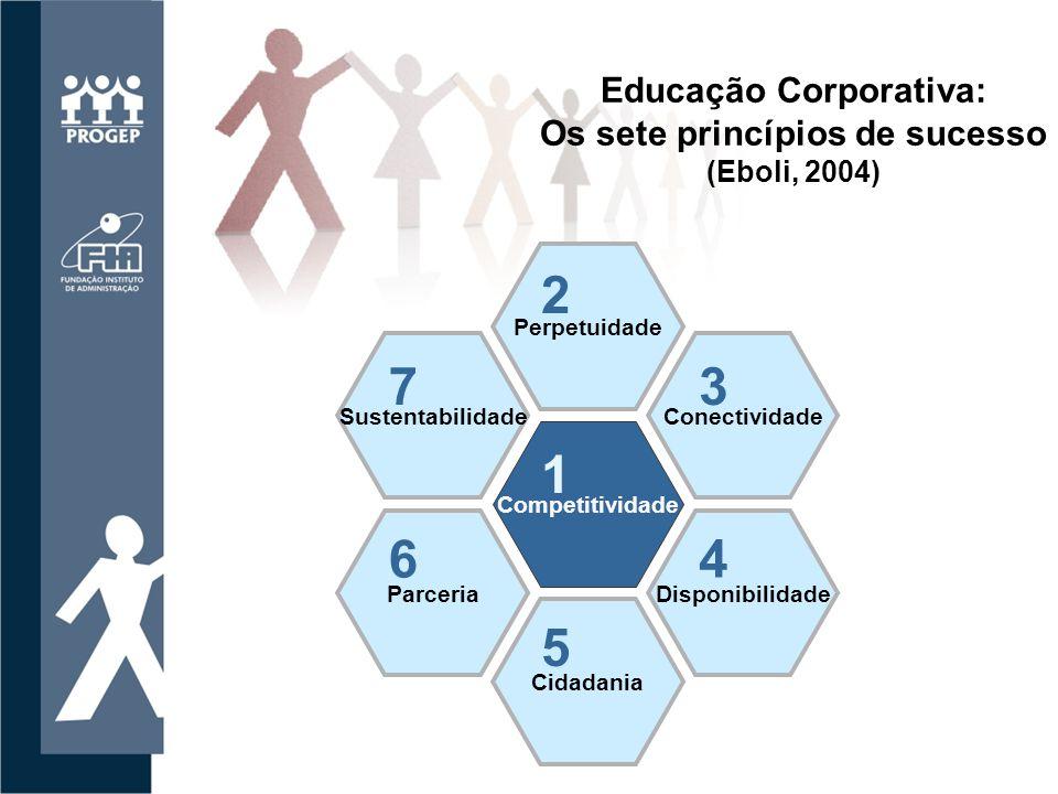 Educação Corporativa: Os sete princípios de sucesso (Eboli, 2004)