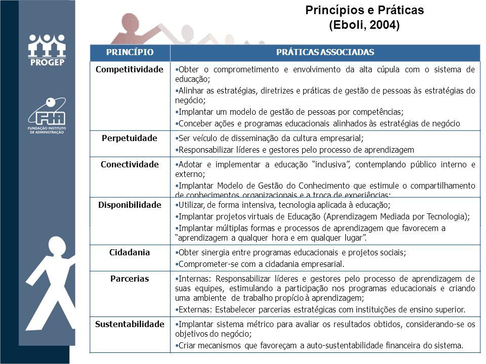 Princípios e Práticas (Eboli, 2004)