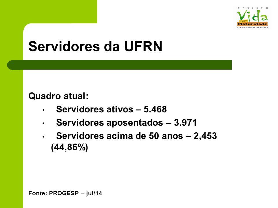 Servidores da UFRN Dados da UFRN Quadro atual: