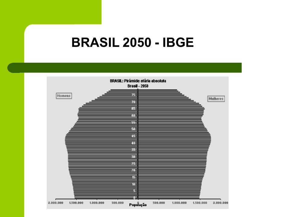 BRASIL 2050 - IBGE