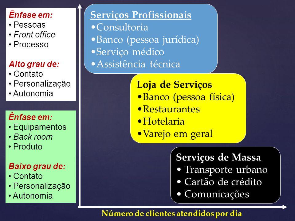 Serviços Profissionais Consultoria Banco (pessoa jurídica)