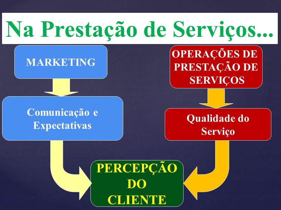 Na Prestação de Serviços... Comunicação e Expectativas