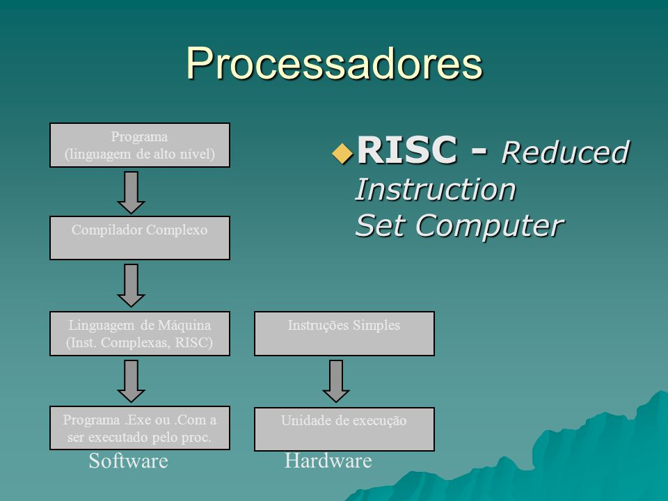 Processadores RISC - Reduced Instruction Set Computer Software