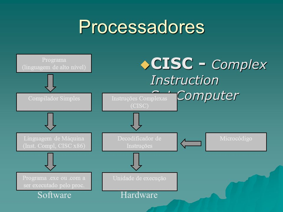 Processadores CISC - Complex Instruction Set Computer Software