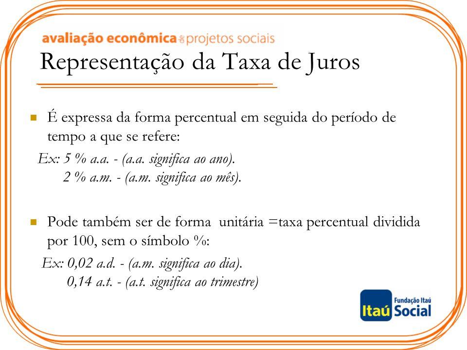 Representação da Taxa de Juros