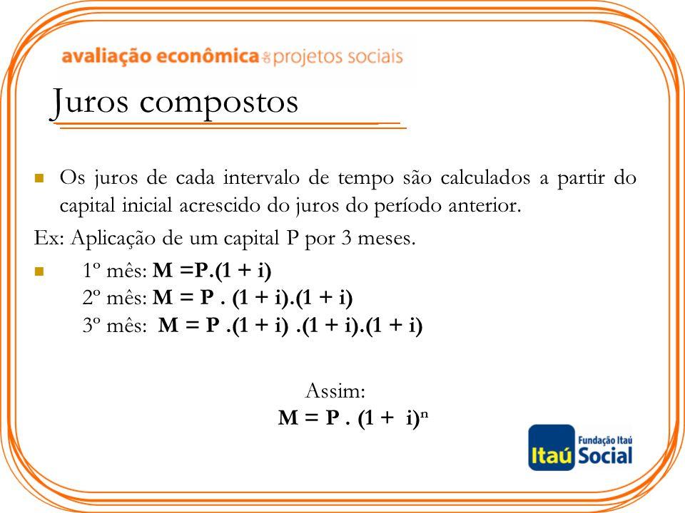 Juros compostos Os juros de cada intervalo de tempo são calculados a partir do capital inicial acrescido do juros do período anterior.