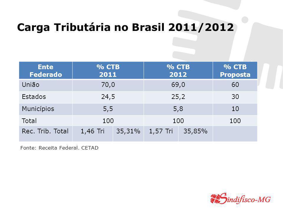 Carga Tributária no Brasil 2011/2012