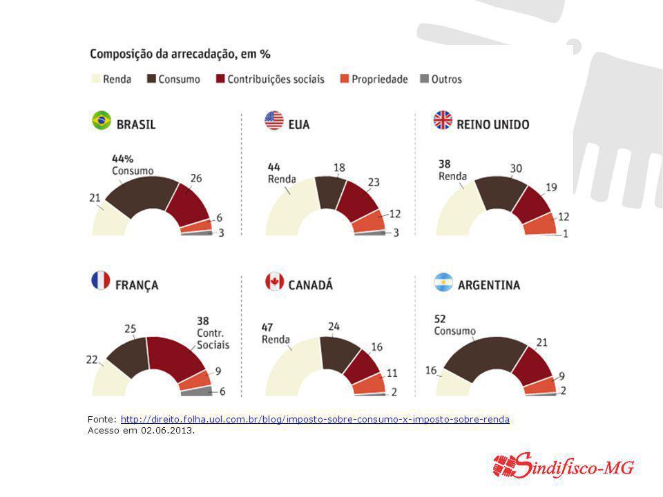 Fonte: http://direito. folha. uol. com