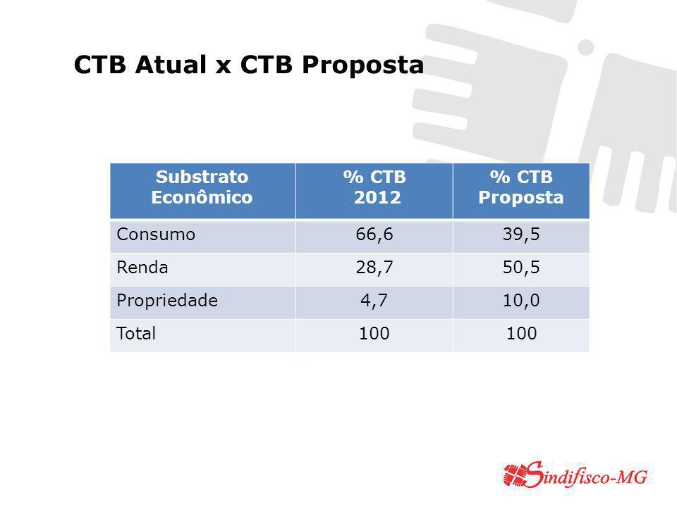 CTB Atual x CTB Proposta