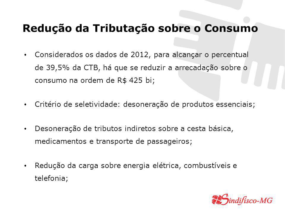 Redução da Tributação sobre o Consumo