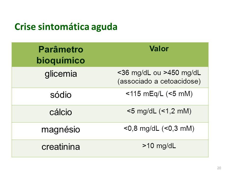 <36 mg/dL ou >450 mg/dL (associado a cetoacidose)