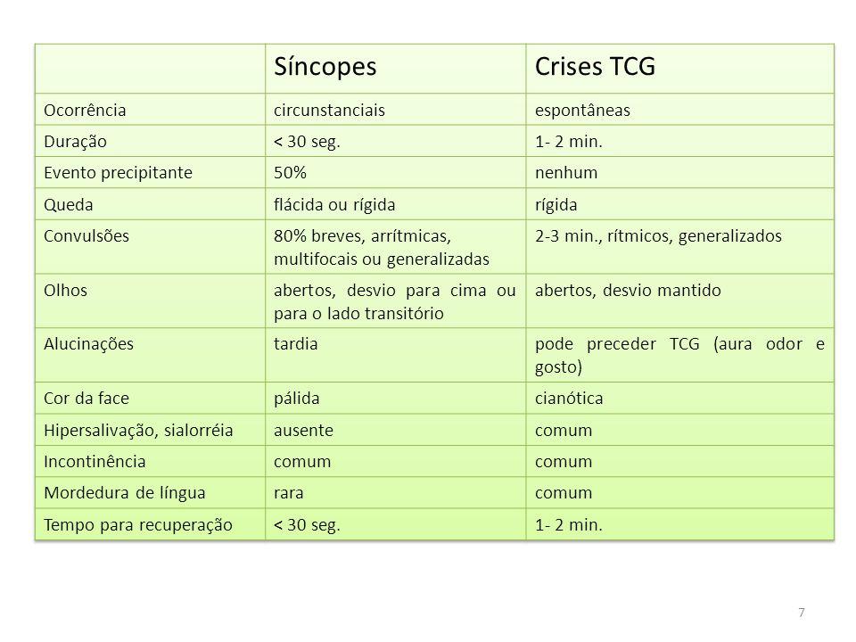 Síncopes Crises TCG Ocorrência circunstanciais espontâneas Duração