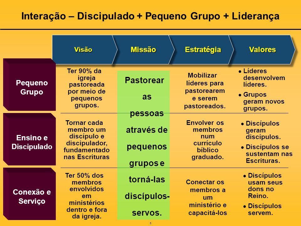 Interação – Discipulado + Pequeno Grupo + Liderança