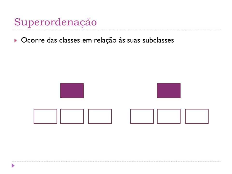 Superordenação Ocorre das classes em relação às suas subclasses
