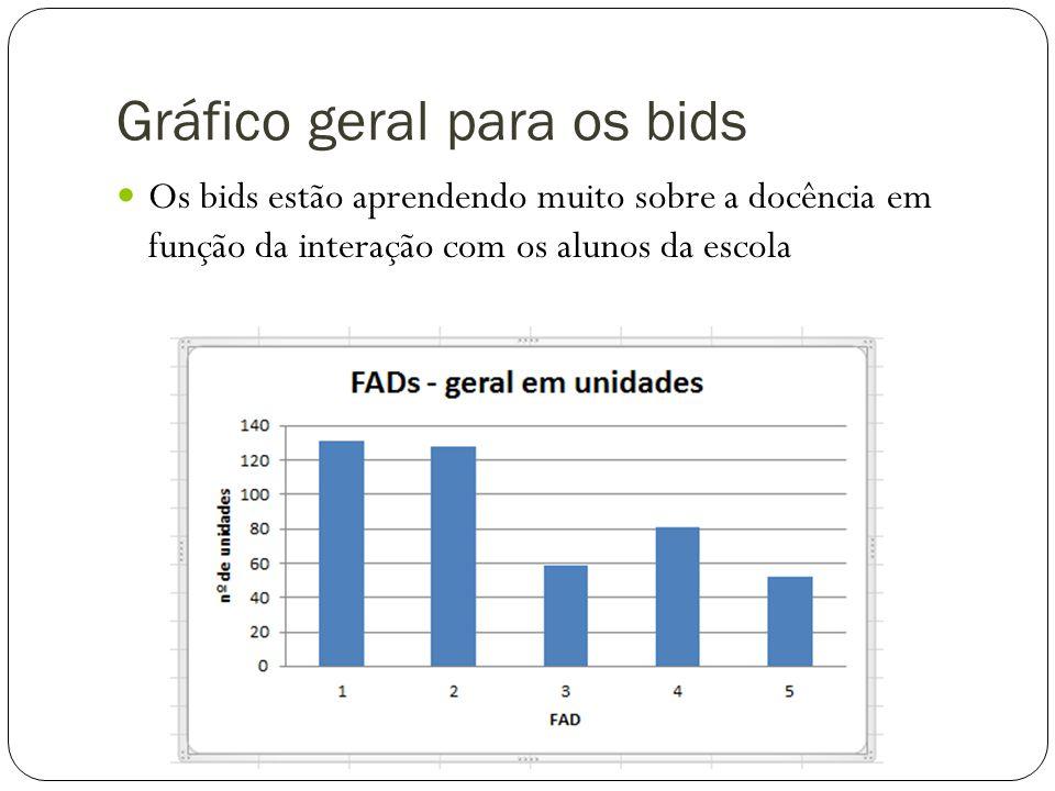 Gráfico geral para os bids
