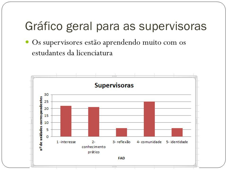 Gráfico geral para as supervisoras