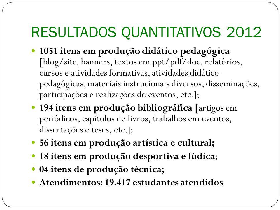 RESULTADOS QUANTITATIVOS 2012