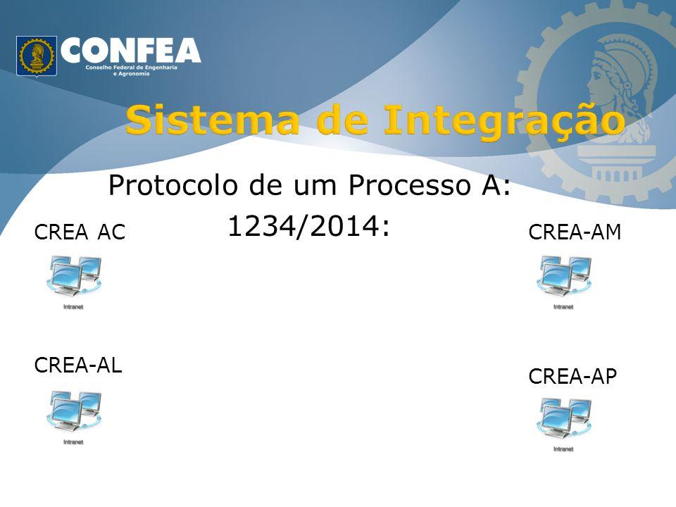 Sistema de Integração Protocolo de um Processo A: 1234/2014: CREA AC