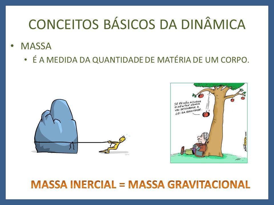 CONCEITOS BÁSICOS DA DINÂMICA