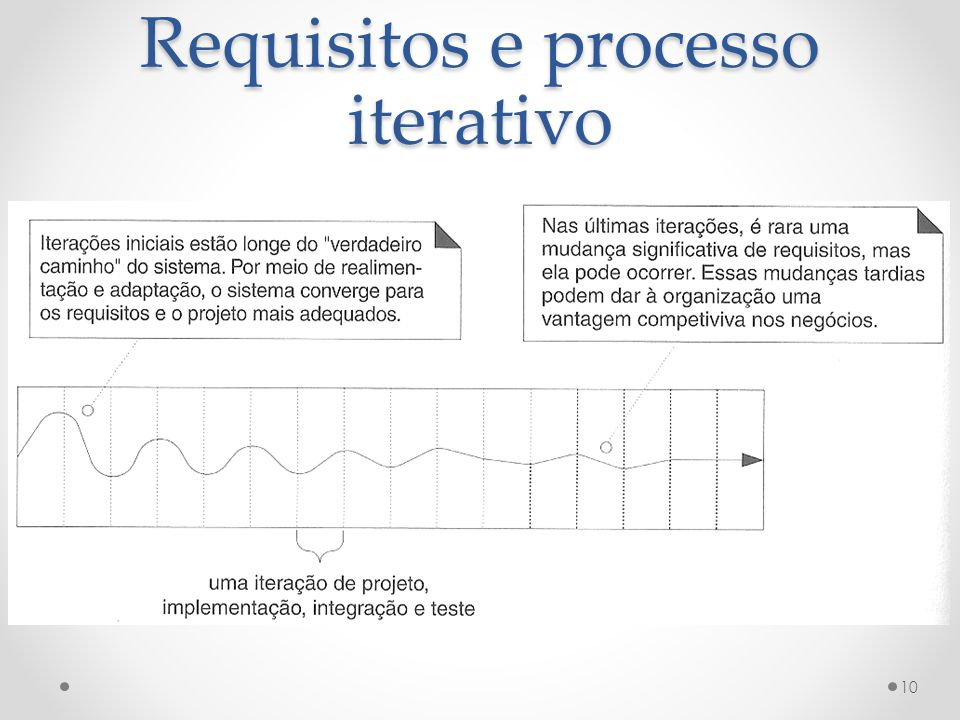 Requisitos e processo iterativo