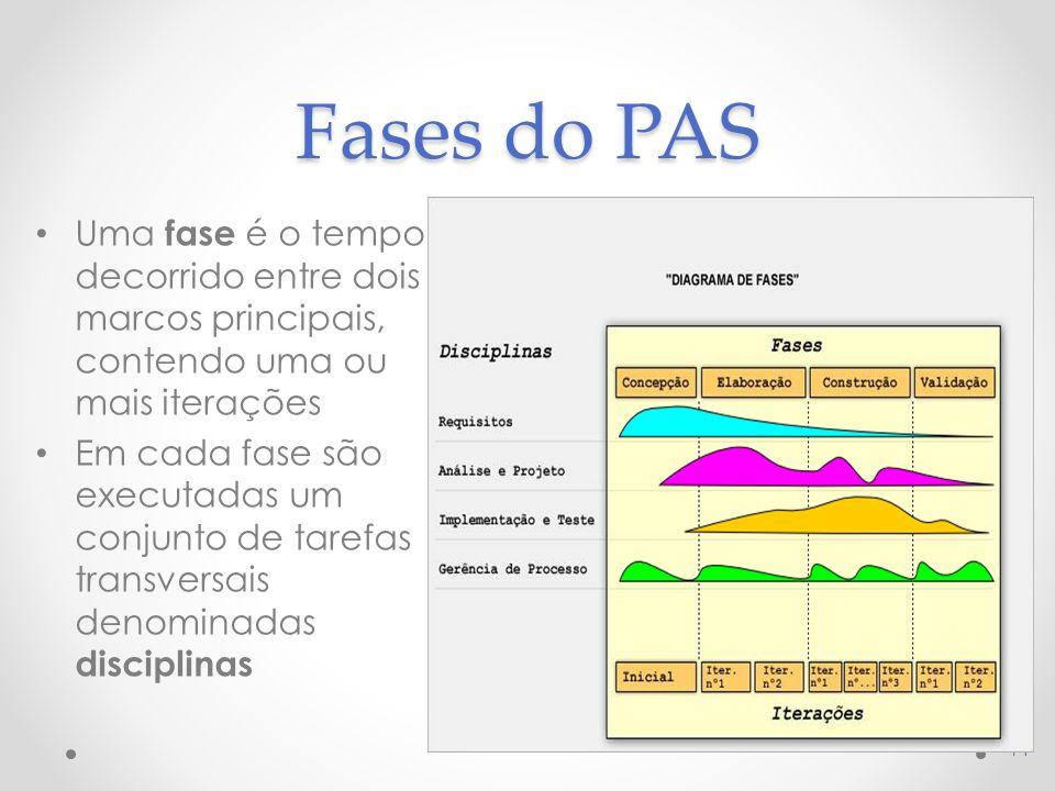 Fases do PAS Uma fase é o tempo decorrido entre dois marcos principais, contendo uma ou mais iterações.