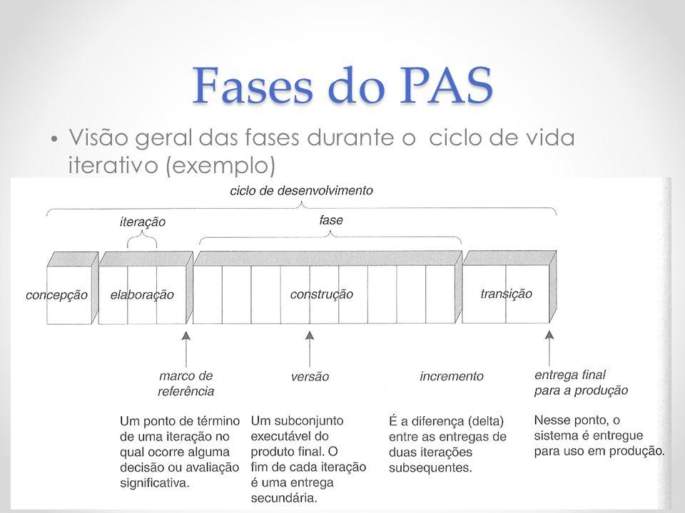 Fases do PAS Visão geral das fases durante o ciclo de vida iterativo (exemplo)