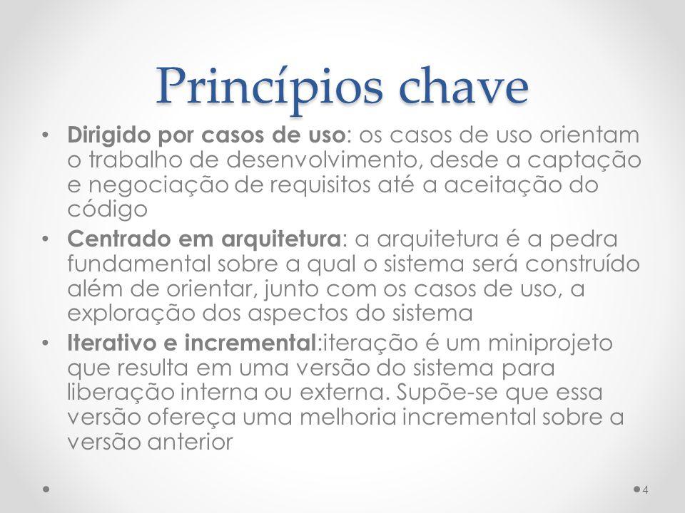 Princípios chave