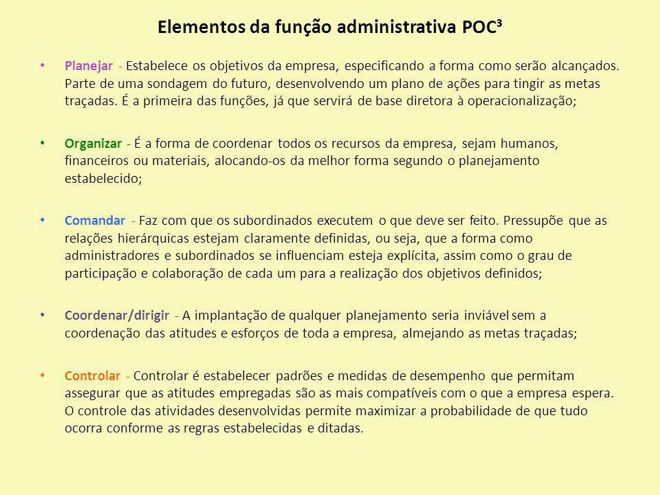 Elementos da função administrativa POC³