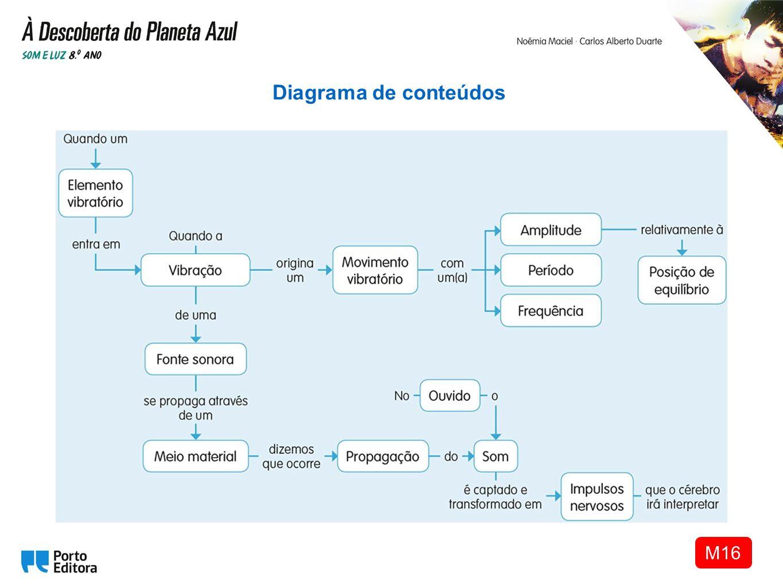 Diagrama de conteúdos M16