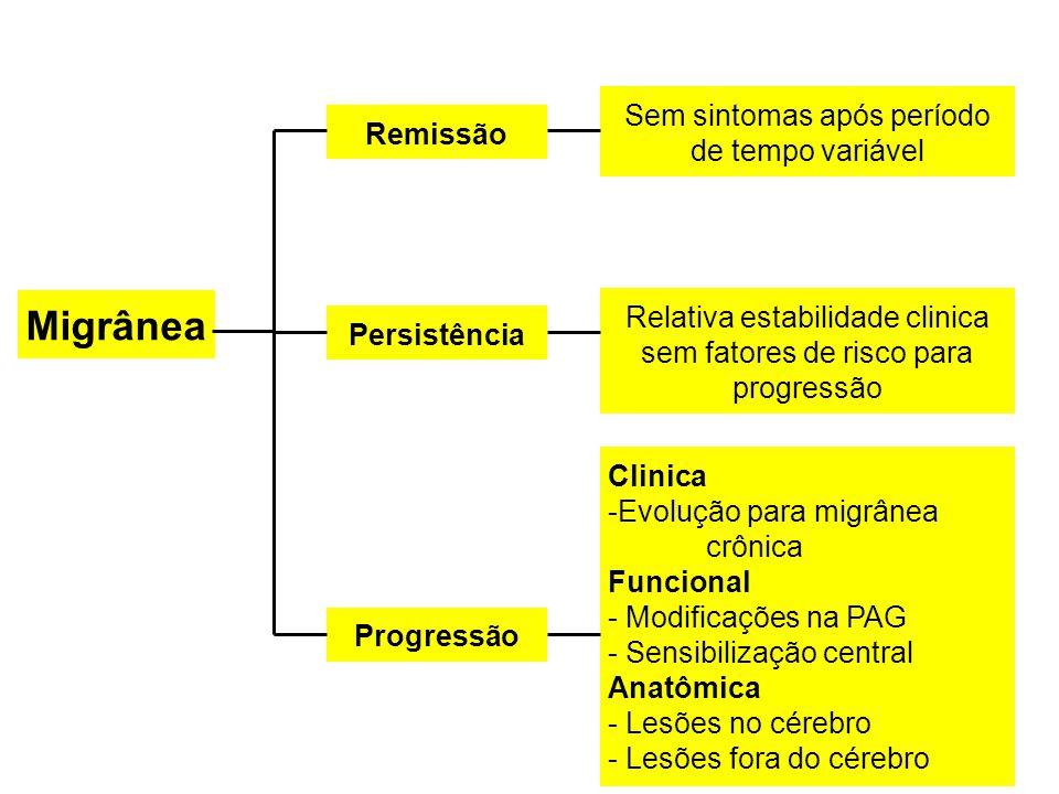 Migrânea Sem sintomas após período de tempo variável Remissão