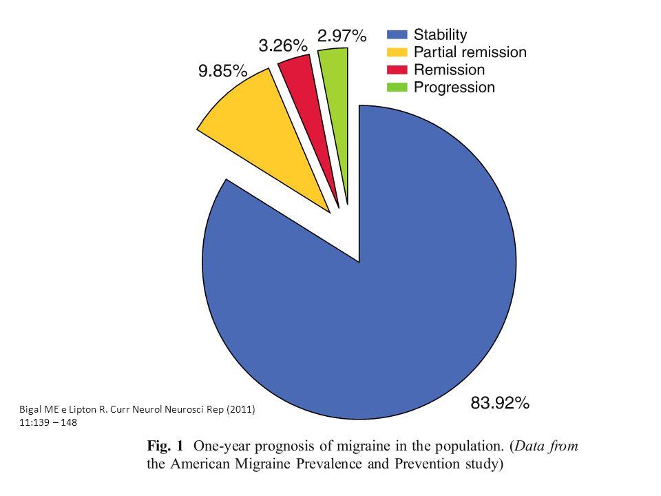 Bigal ME e Lipton R. Curr Neurol Neurosci Rep (2011) 11:139 – 148