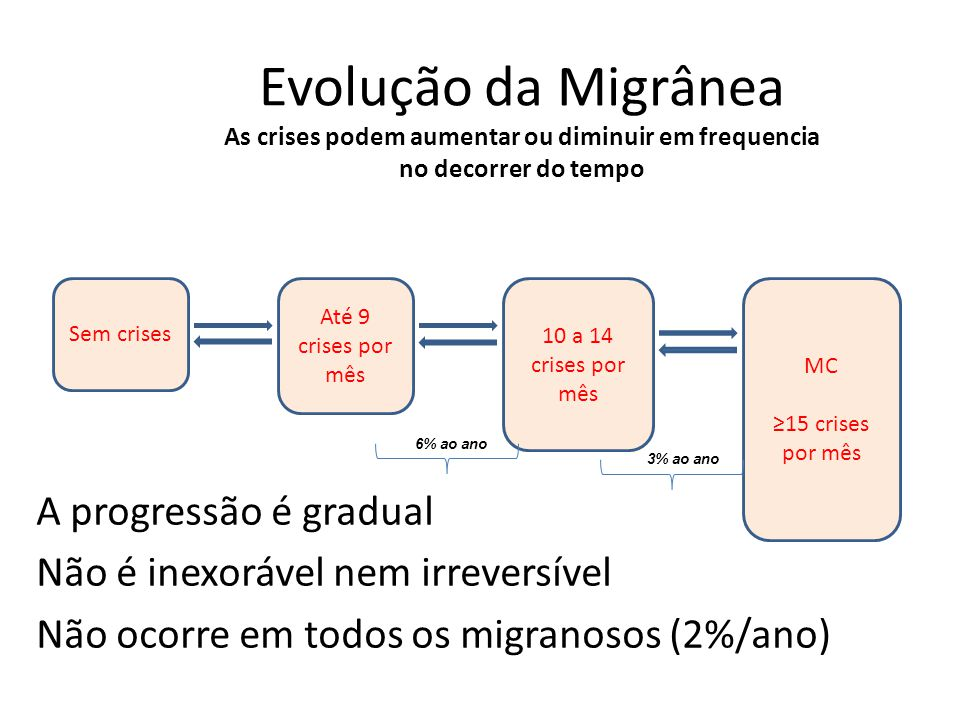 Evolução da Migrânea As crises podem aumentar ou diminuir em frequencia no decorrer do tempo