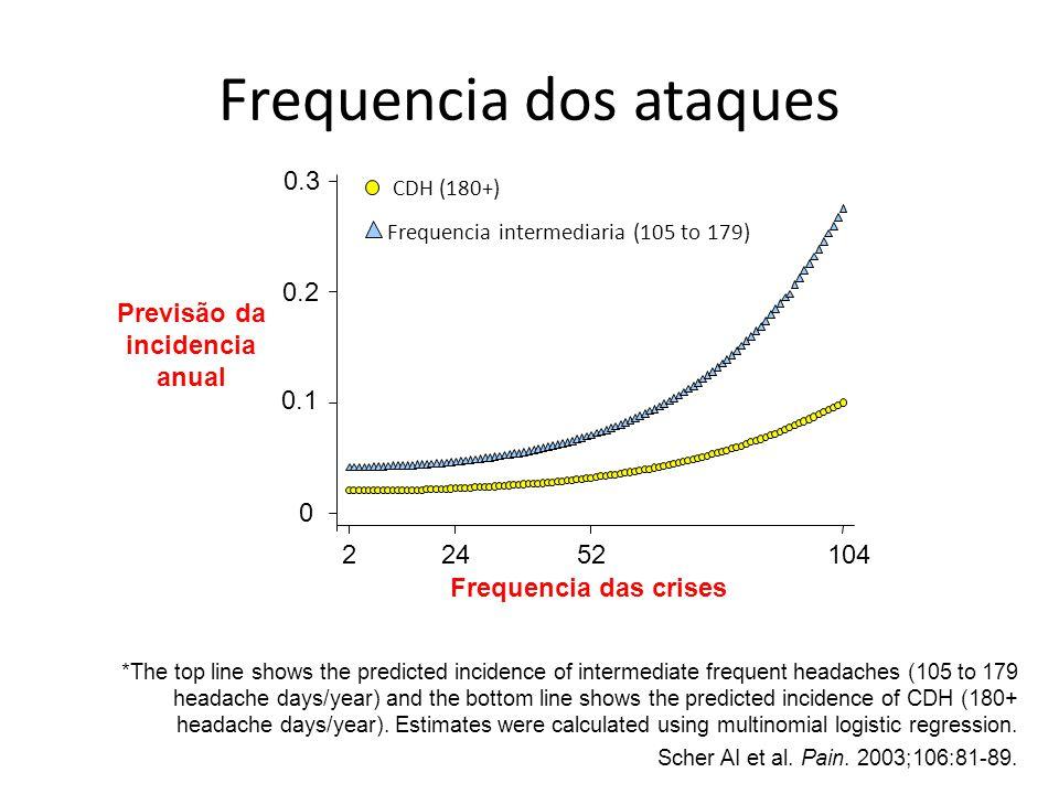 Frequencia dos ataques