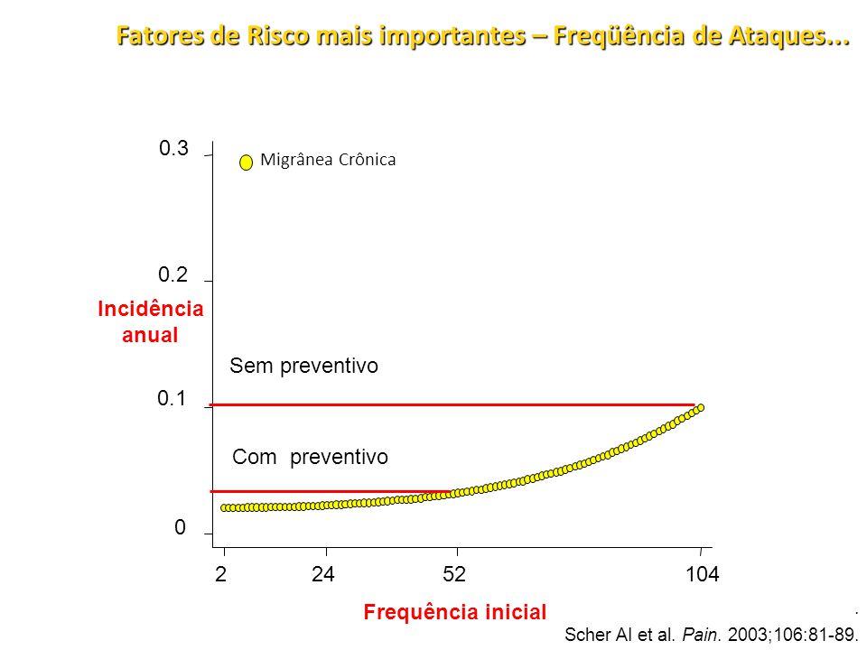 Fatores de Risco mais importantes – Freqüência de Ataques...